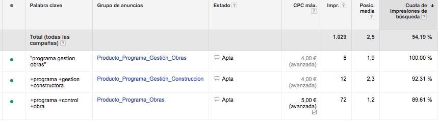 Visibilidad en Google Adwords