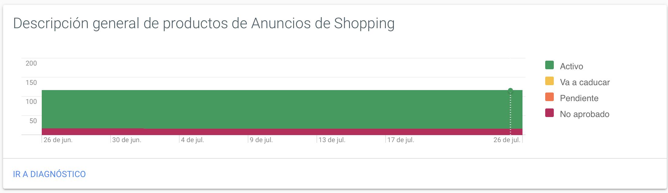 vender en google shopping