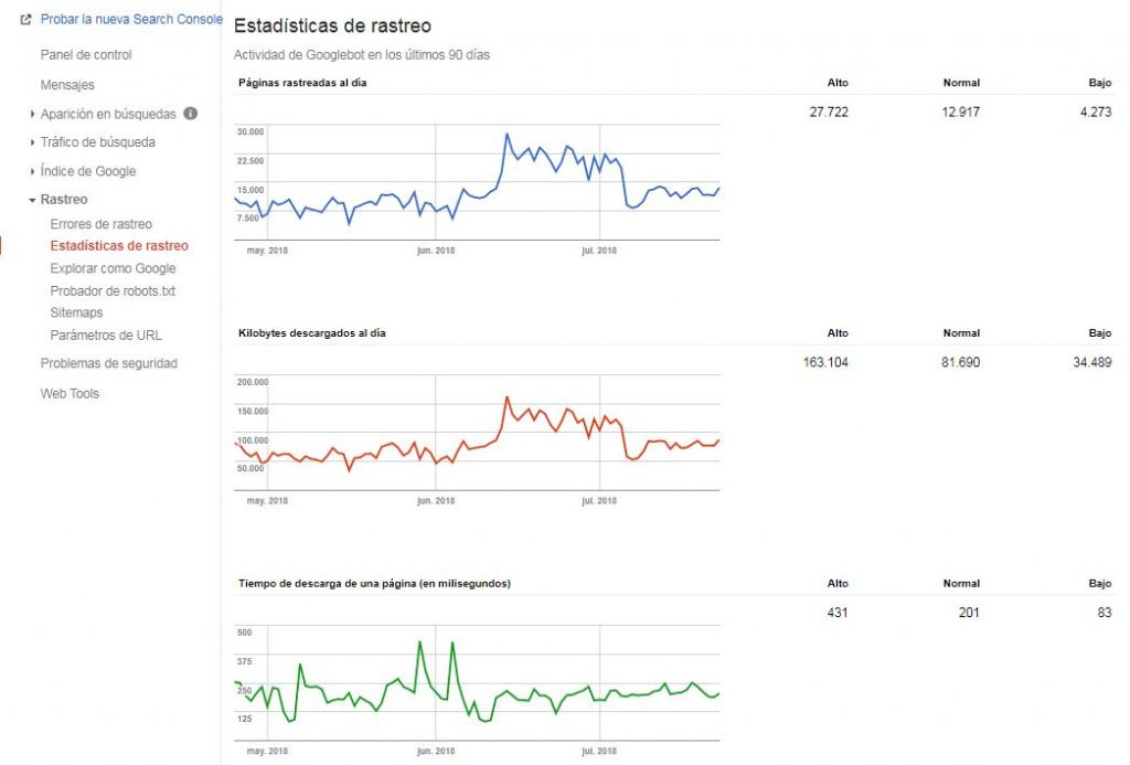 Crawl budget en Search Console