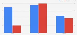 Segmentación demográfica por sexo