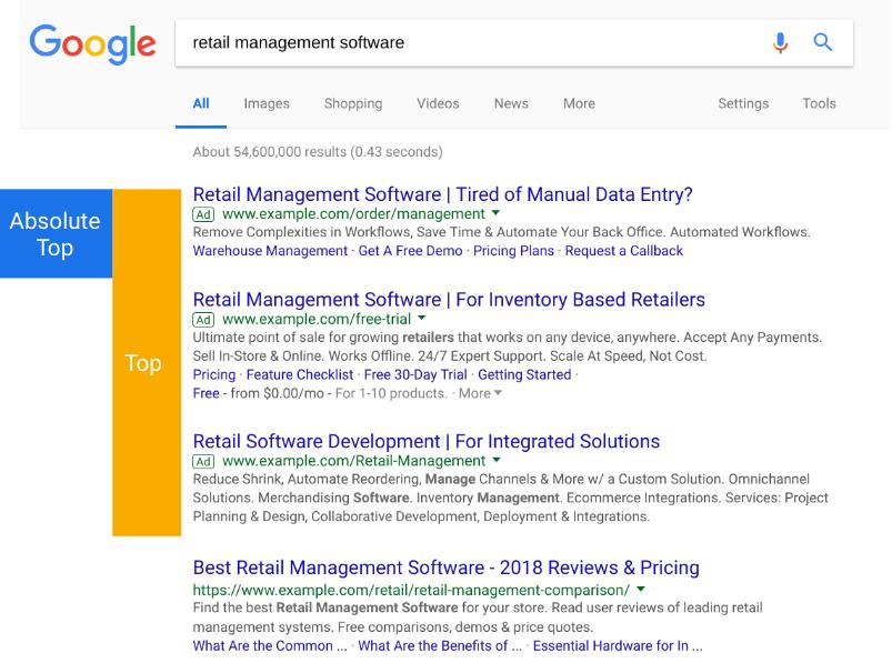 google ads posicion