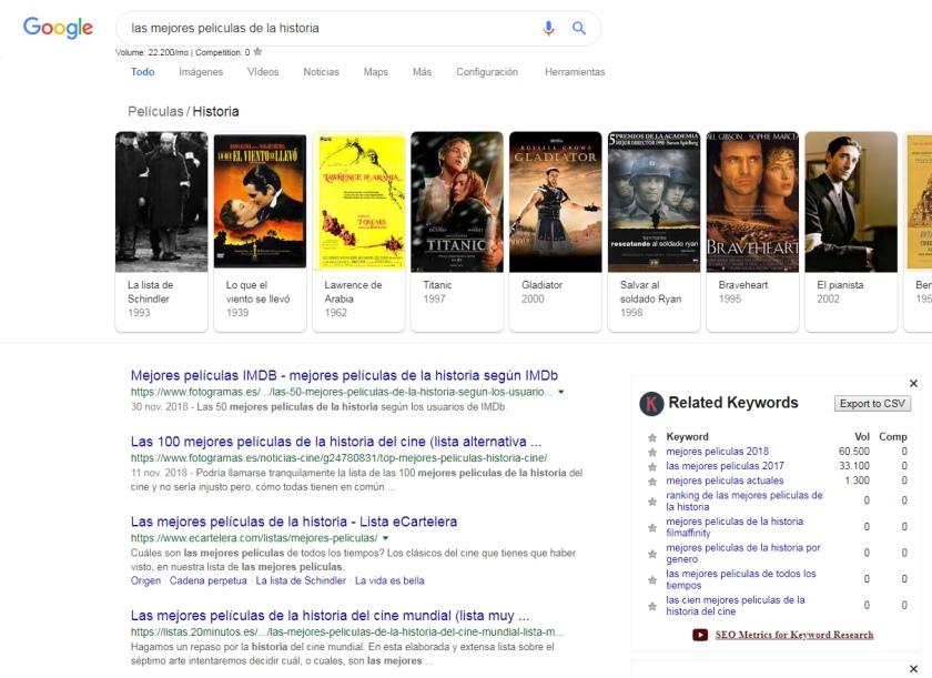 Keywords everywhere en la SERP de Google