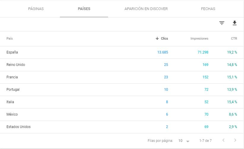 Analisis de datos Google Discover