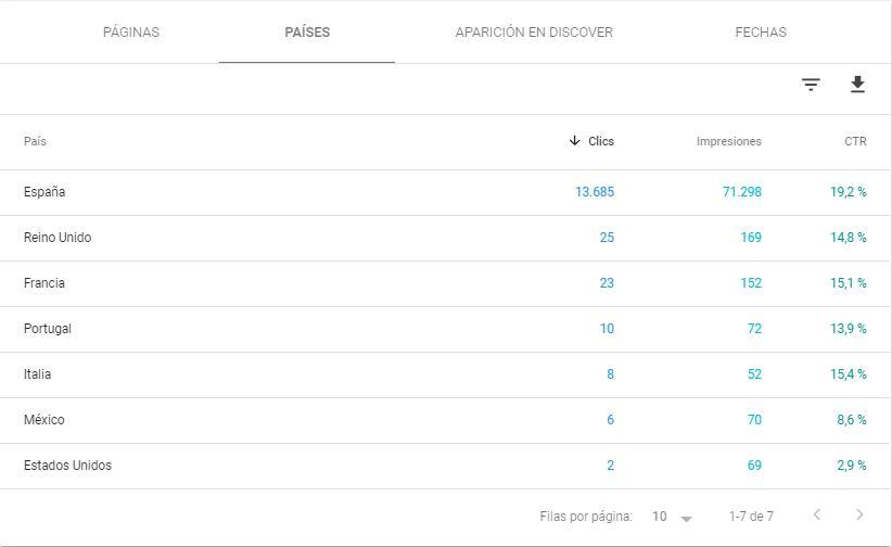 Analisis de datos Google Discover