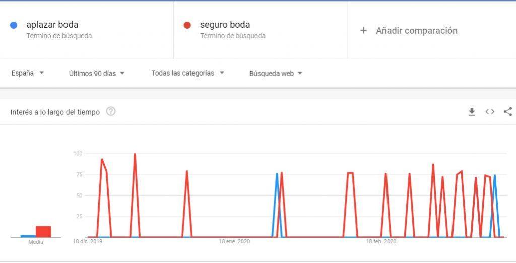 Bodas Google Trends