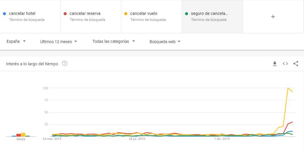 Cancelaciones Google Trends