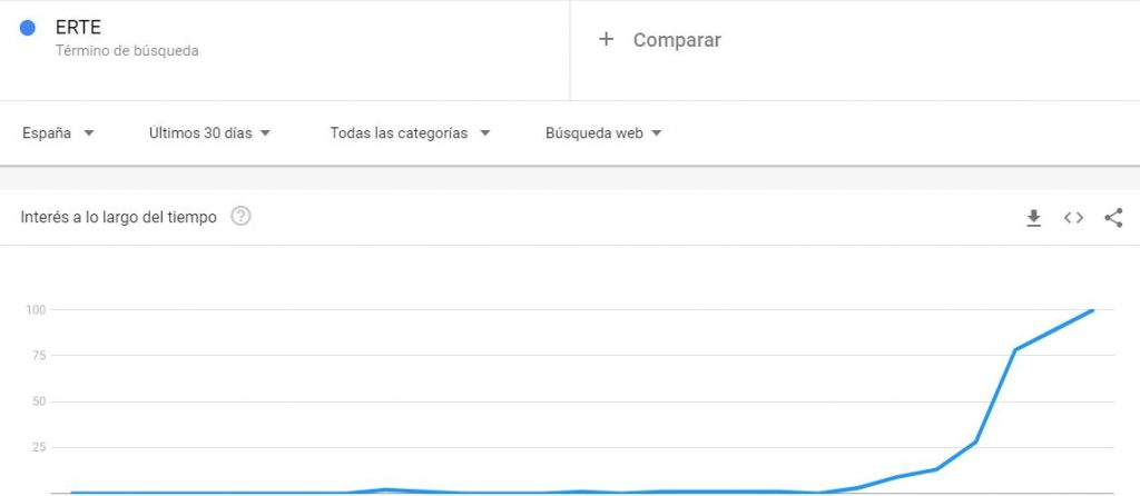 Erte Google Trends