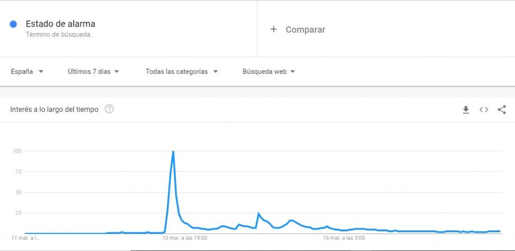 Estado de Alarma Google Trends