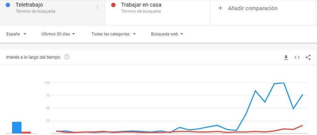 Google Trends Teletrabajo