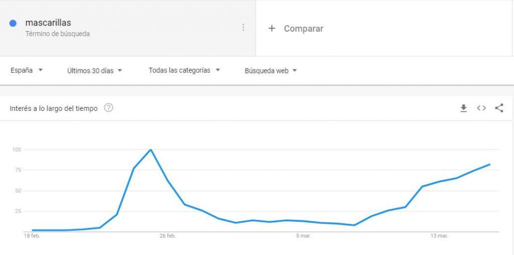 Mascarillas Google Trends