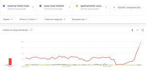 google trends hoteles