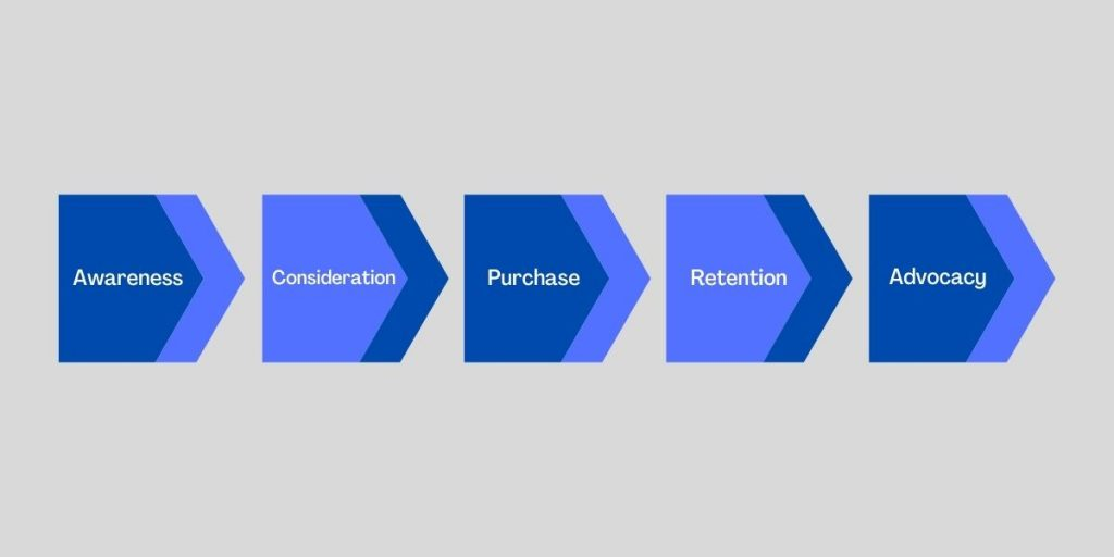 qué es el customer journey