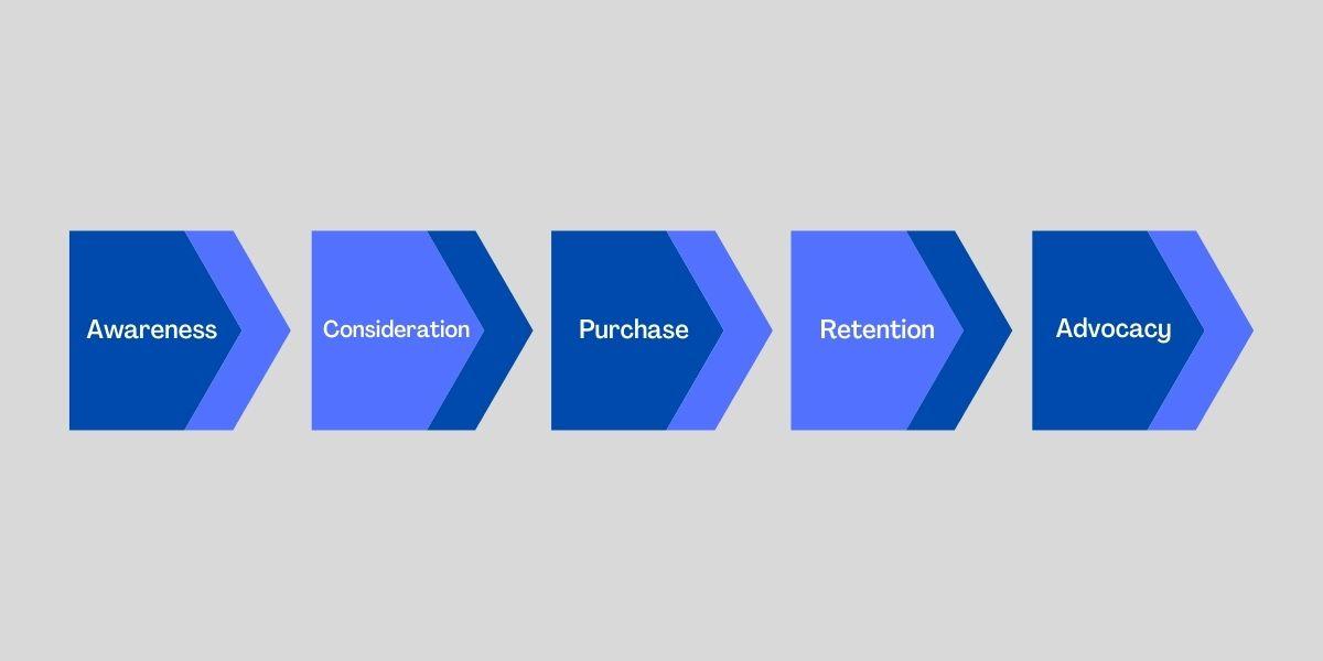 Qué es el Customer Journey y cómo aplicarlo a tu estrategia