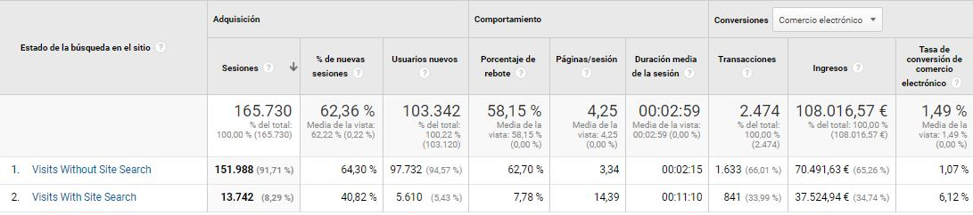 Datos site a not site search